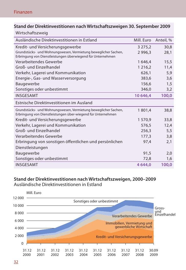 MINIFAKTEN ÜBER ESTLAND 2010   Stand der Direktinvestitionen nach Ländern, 30. September 2009  Land  Ausländische Direktin...