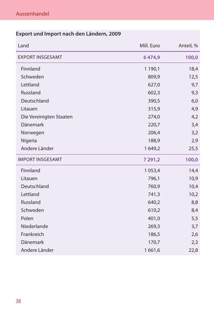 MINIFAKTEN ÜBER ESTLAND 2010    Export und Import nach den Warenkategorien, 2009  Warenkategorie nach der Kombinierten Nom...