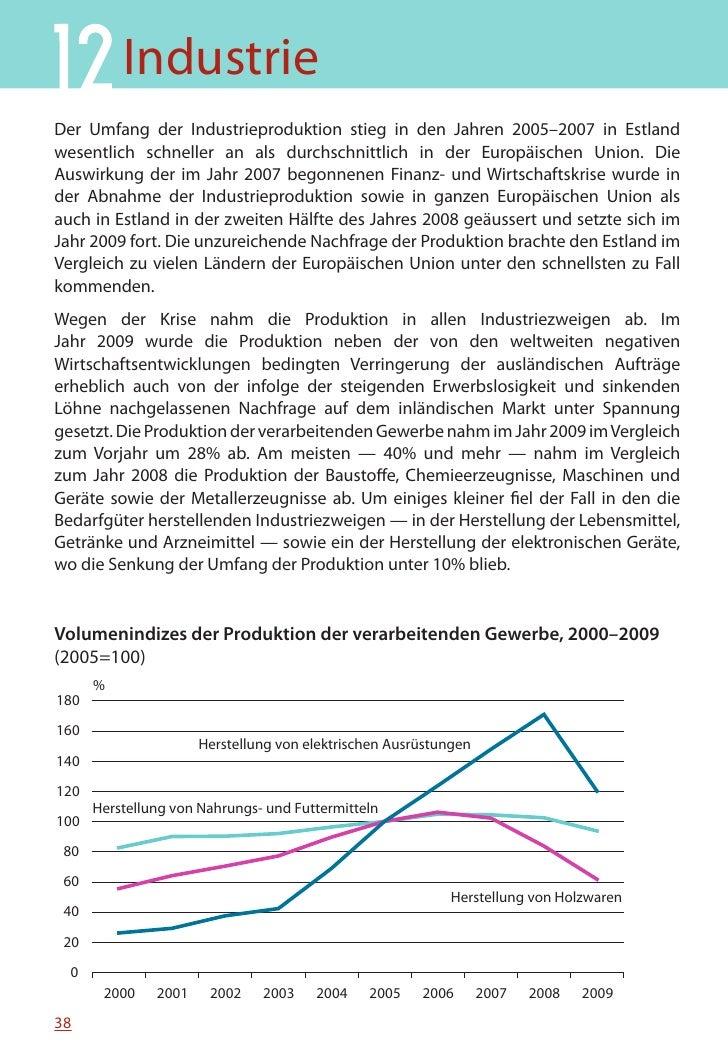 MINIFAKTEN ÜBER ESTLAND 2010     Entwicklungen der Industrieproduktion in Estland und in der Europäischen Union, Januar 20...