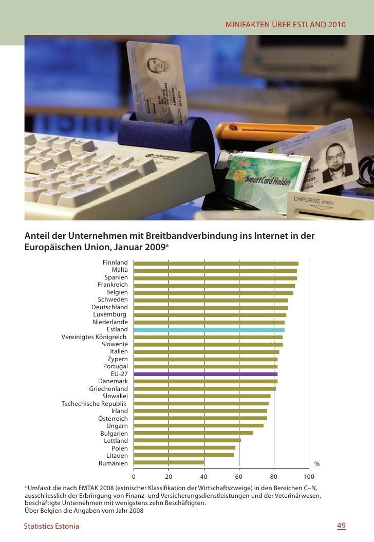 Minifakten uber Estland 2010