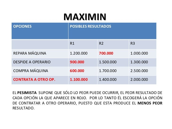 maximin minimax In game theory, maximin/minimax are strategies used when playing games the strategy in this case is to maximize the smallest possible payoff that a player can receive as opposed to trying to maximize your payoff, assuming the other player will play rationally consider the following game: if.