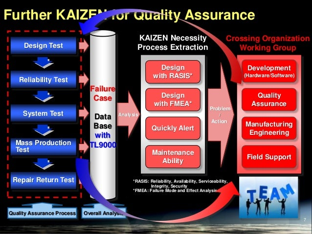 Minimize the Cost by Quality Assurance Process Improvement