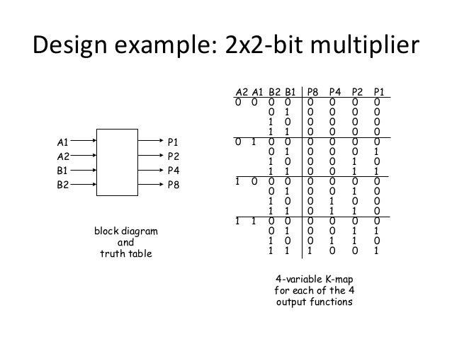Minimizing Boolean