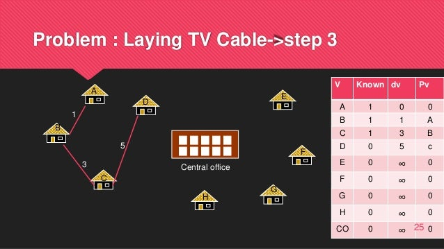 Problem : Laying TV Cable->step 3 Central office A B C D E F G H 1 3 5 V Known dv Pv A 1 0 0 B 1 1 A C 1 3 B D 0 5 c E 0 ∞...