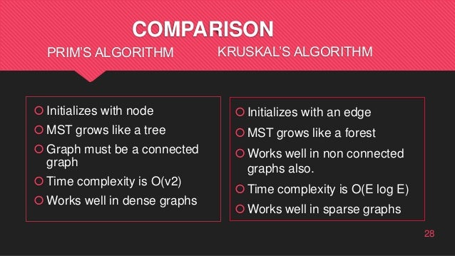 COMPARISON PRIM'S ALGORITHM Initializes with node MST grows like a tree Graph must be a connected graph Time complexit...