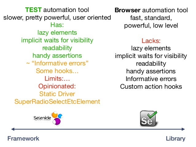Library Browser automation tool  fast, standard,   powerful, low level  Lacks:  lazy elements  implicit waits for visibili...