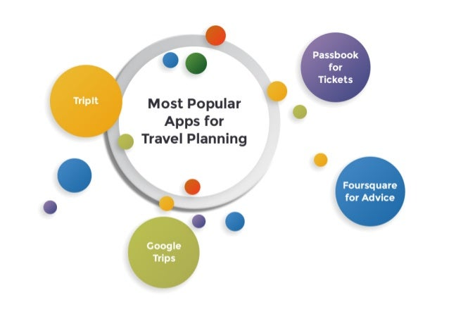 Minimum Viable Product (MVP) for Travel Planning/Organizer App