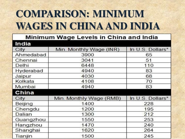 COMPARISON: MINIMUM WAGES IN CHINA AND INDIA