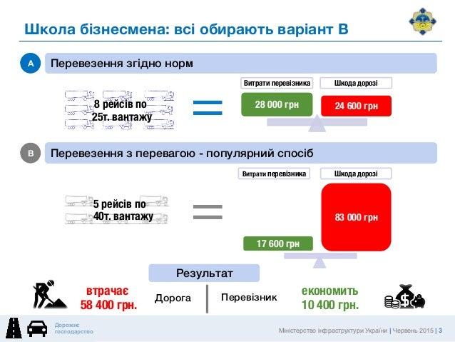 Реформа дорожньої галузі: захист доріг Slide 3