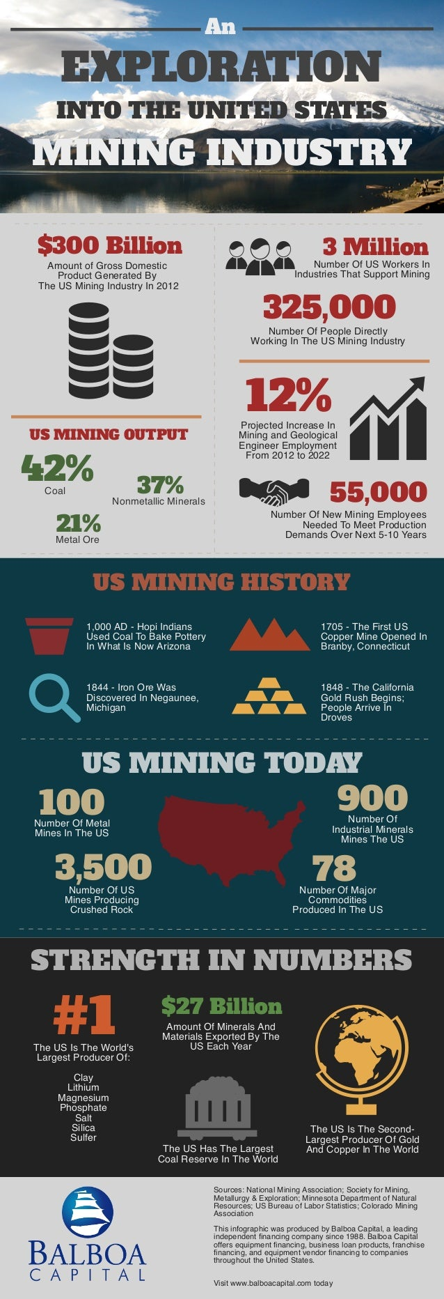 EXPLORATION An INTO THE UNITED STATES MINING INDUSTRY $300 Billion Amount of Gross Domestic Product Generated By The US Mi...