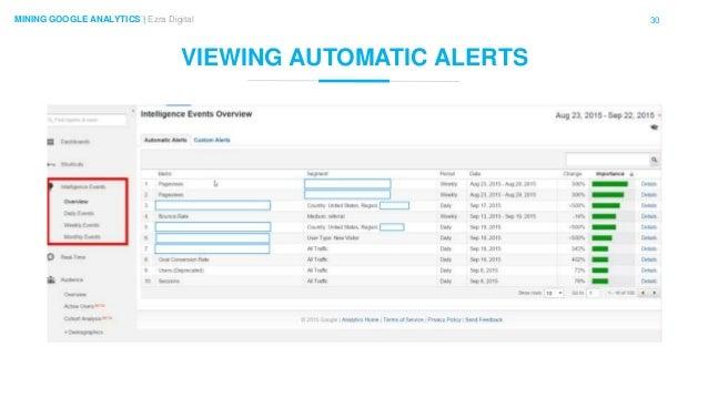 30MINING GOOGLE ANALYTICS | Ezra Digital VIEWING AUTOMATIC ALERTS