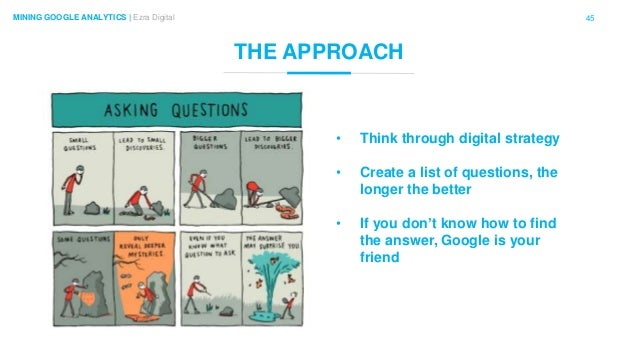45MINING GOOGLE ANALYTICS | Ezra Digital THE APPROACH • Think through digital strategy • Create a list of questions, the l...