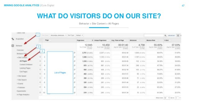 47MINING GOOGLE ANALYTICS | Ezra Digital WHAT DO VISITORS DO ON OUR SITE? Behavior > Site Content > All Pages