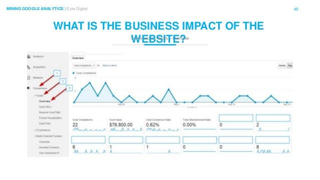 48MINING GOOGLE ANALYTICS | Ezra Digital WHAT IS THE BUSINESS IMPACT OF THE WEBSITE?Conversions > Goals > Overview