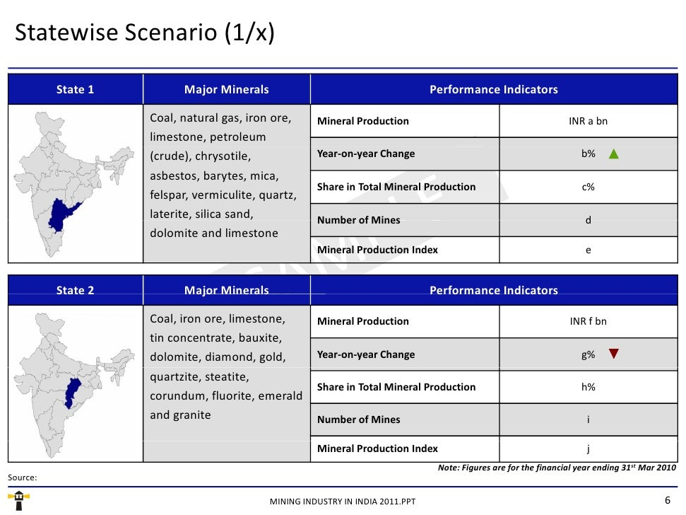 Market Research Report : Mining Industry in India 2011