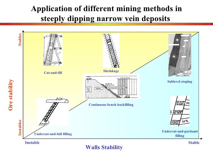 shrinkage stoping mining method pdf