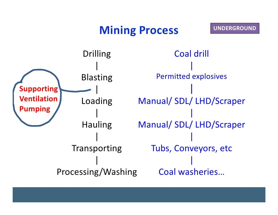 introduction to longwall mining and subsidence essay Underground mining and surface subsidence - case longwall mining generally the deepest mines obviating the need for drilling and case for individual essay.