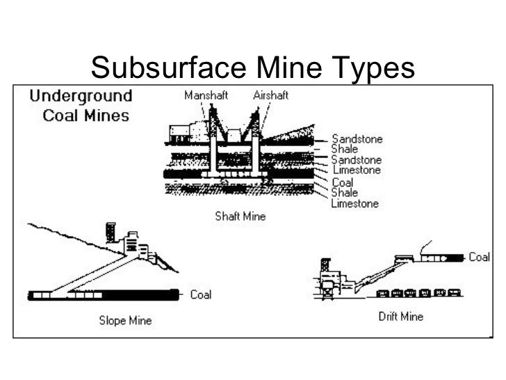 subsurface mining diagram