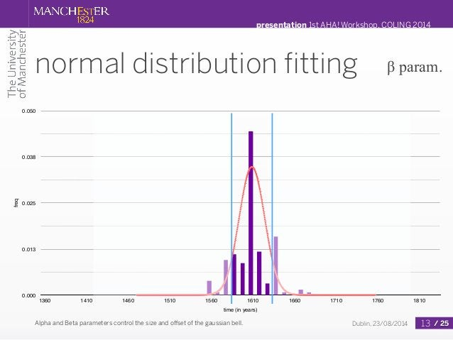 presentation 1st AHA! Workshop, COLING 2014  normal distribution fitting  β param.  1360 1410 1460 1510 1560 1610 1660 171...