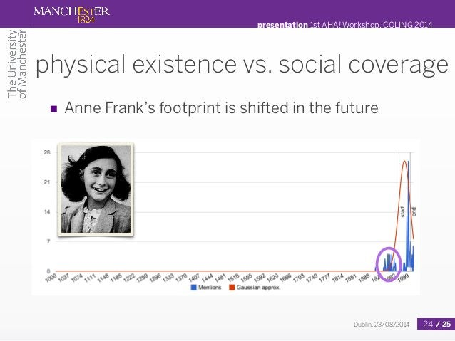 presentation 1st AHA! Workshop, COLING 2014  physical existence vs. social coverage  ■ Anne Frank's footprint is shifted i...