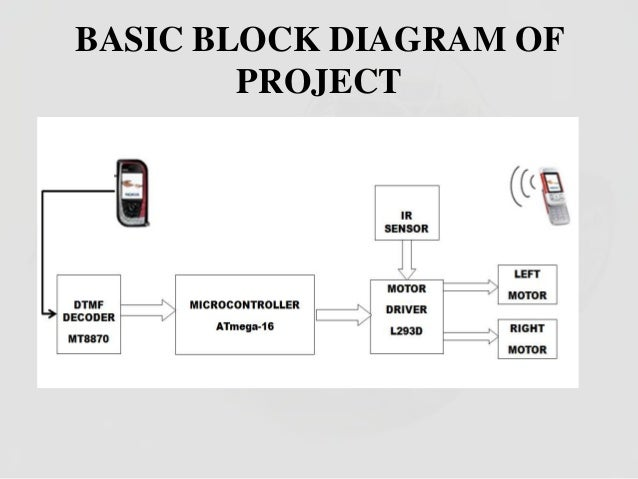 Stupendous Block Diagram Block Diagram For Cell Phone Operated Land Rover Wiring Digital Resources Bemuashebarightsorg
