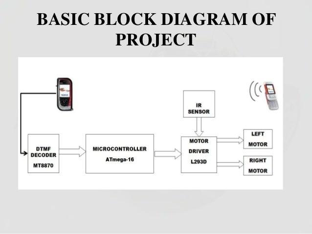 Astounding Block Diagram Block Diagram For Cell Phone Operated Land Rover Wiring Database Lukepterrageneticorg