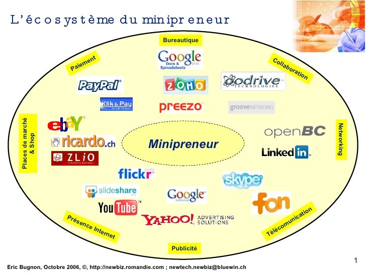 Minipreneur L'écosystème du minipreneur Bureautique Collaboration Networking Télécomunication Publicité Présence Internet ...