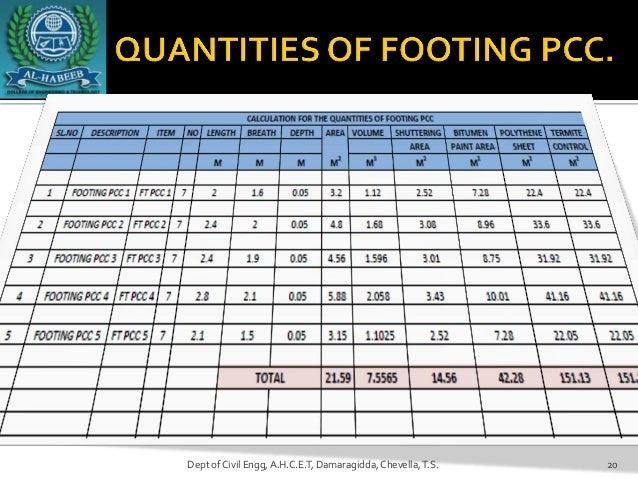 quantity survey and estimation pdf