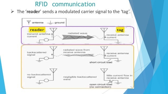 Passive Rfid Tag Circuit Diagram Passive Rfid Tag Far Field