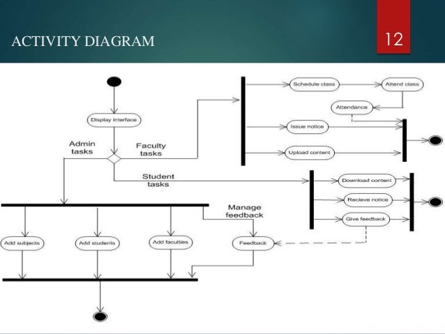 Activity diagram for college website all kind of wiring diagrams college department management system rh slideshare net data flow diagram class diagram ccuart Images