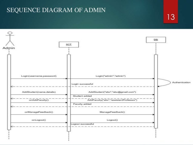 College department management system sequence diagram of admin 13 ccuart Image collections