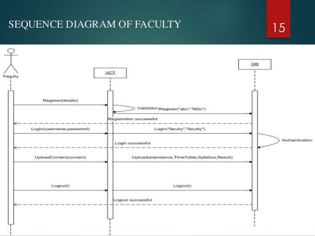 College department management system sequence diagram of faculty 15 ccuart Images