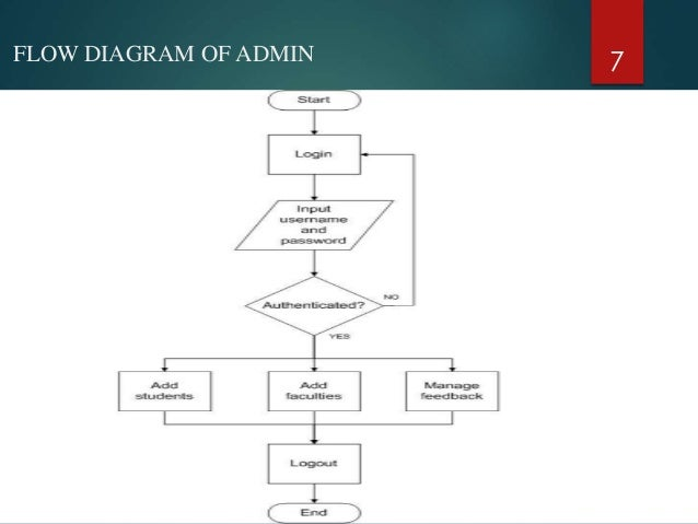 management system of the general department The administrative arm of the state of florida government.