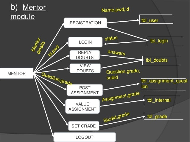 Mentoring system ppt