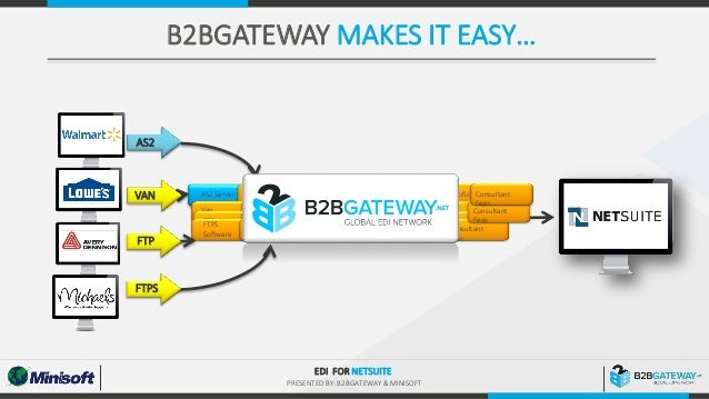 EDI & eFORMZ for NetSuite | B2BGateway & Minisoft