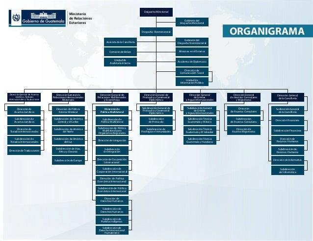 Organigrama 14 ministerios de guatemala for Ministerio educacion exterior