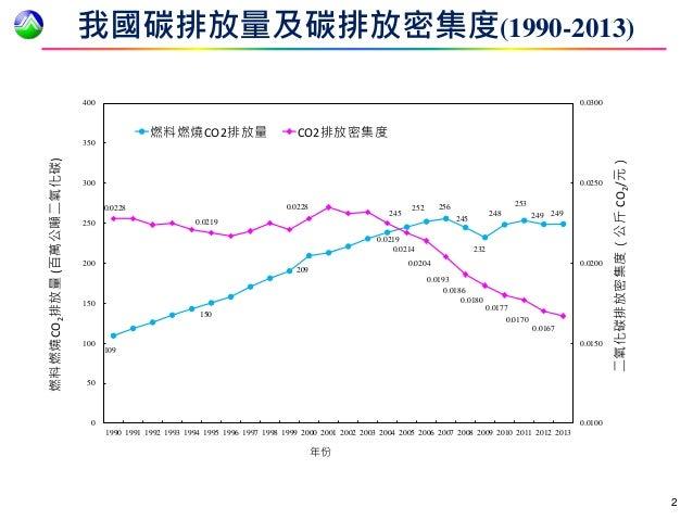與全球溫室氣體減量同步 我國發布¬「國家自定預期貢獻」目標 Slide 2