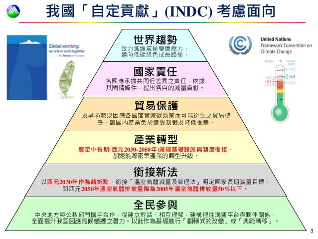 與全球溫室氣體減量同步 我國發布¬「國家自定預期貢獻」目標 Slide 3