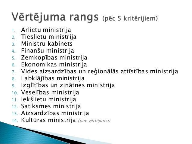 1. Ārlietu ministrija 2. Tieslietu ministrija 3. Ministru kabinets 4. Finanšu ministrija 5. Zemkopības ministrija 6. Ekono...