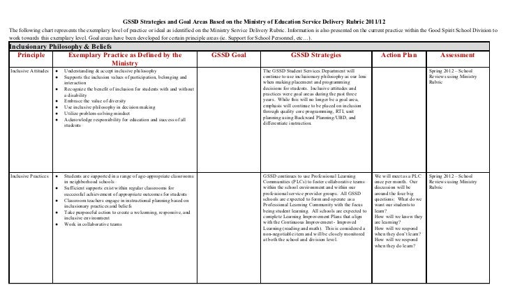 GSSD Strategies and Goal Areas Based on the Ministry of Education Service Delivery Rubric 2011/12The following chart repre...