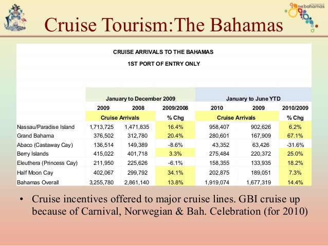 tourism in the bahamas Caribbean islands table of contents as already indicated, tourism has been the motor of the bahamian economy for the past several decades the nation's geography.