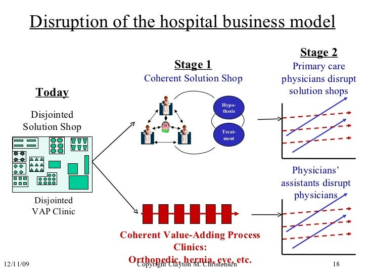 Disruption Of The Hospital Business
