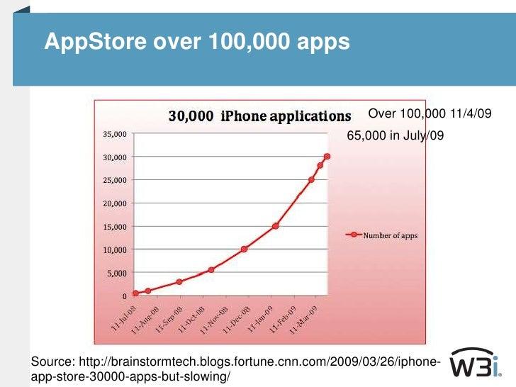 AppStore over 100,000 apps <br />Over 100,000 11/4/09<br />65,000 in July/09<br />Source: http://brainstormtech.blogs.fort...