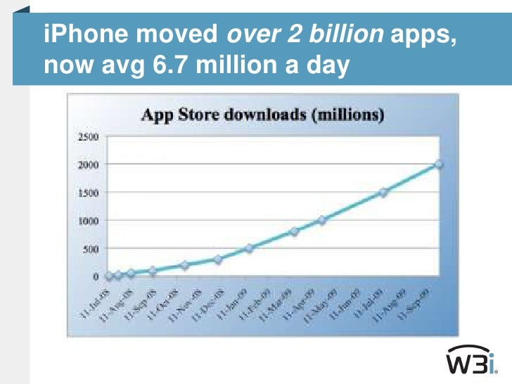iPhone moved over 2 billion apps, now avg 6.7 million a day<br />