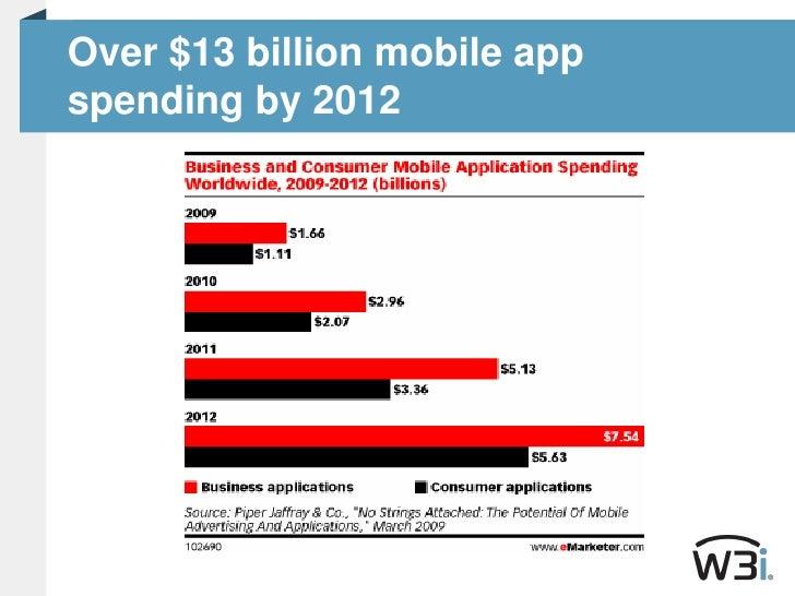 Over $13 billion mobile appspending by 2012<br />