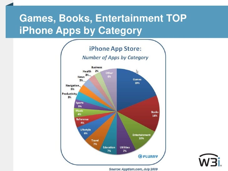 Games, Books, Entertainment TOP iPhone Apps by Category<br />