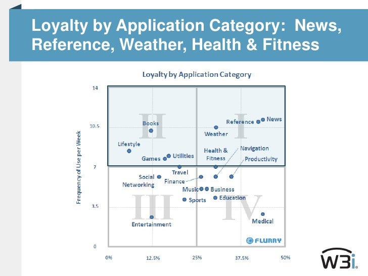 Loyalty by Application Category:  News, Reference, Weather, Health & Fitness<br />