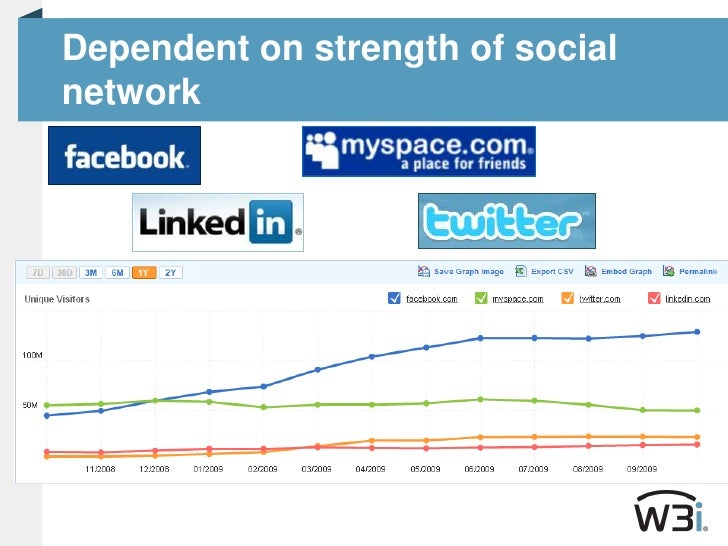 Dependent on strength of social network<br />
