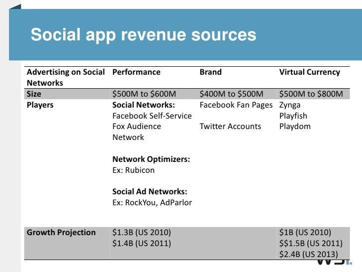 Social app revenue sources<br />