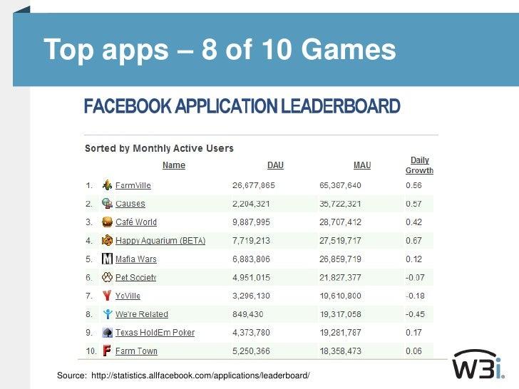 Top apps – 8 of 10 Games<br />Source:  http://statistics.allfacebook.com/applications/leaderboard/<br />